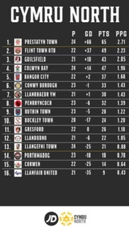 FINAL CYMRU NORTH TABLE